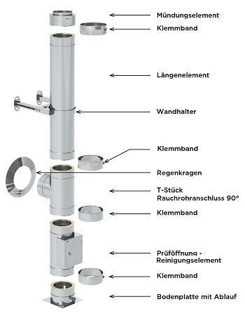Edelstahlschornstein Paket 7,7 m 130 mm